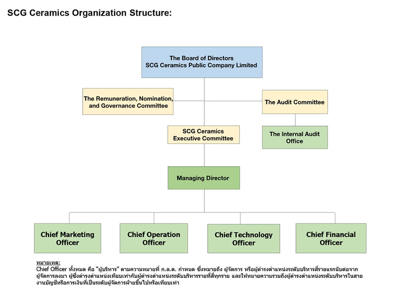 MANAGEMENT STRUCTURE – SCG CERAMICS